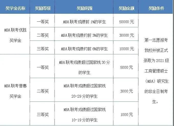 北京交通大学2021年MBA预面试政策发布图3