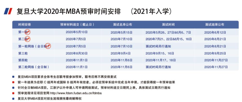 2021年入学复旦MBA第三轮预审申请进行中图3
